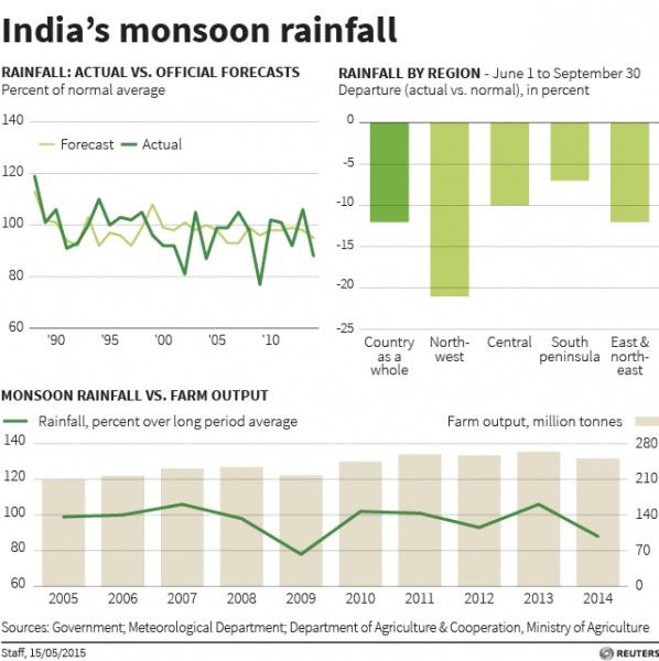 Graphic: India's monsoon rainfall