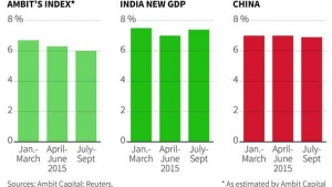 Charts comparing Ambit's Index to the India New GDP growth index