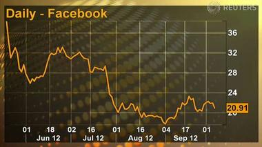 Value investors don't see value in Facebook - Tech Tonic