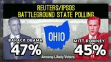 Obama ahead in swing states, Electoral College votes - The Trail