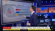 Italy PM Renzi heading for heavy referendum defeat - exit polls