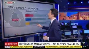 Italy PM Renzi heading for heavy referendum defeat - exit polls