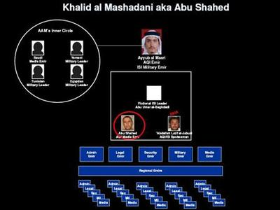 A briefing slide released by the Multi-National Force - Iraq on July 18, 2007. The organizational chart includes a white box representing the position of Abu Omar al-Baghdadi, leader of the self-styled Islamic State of Iraq, which was purportedly set up last year. REUTERS/Handout
