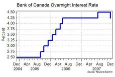 <p>The Bank of Canada cut its overnight interest rate by one-quarter point to 4.25 percent on Tuesday, saying it expected global financial market difficulties linked to U.S. subprime woes to persist longer than anticipated. REUTERS/Graphics</p>
