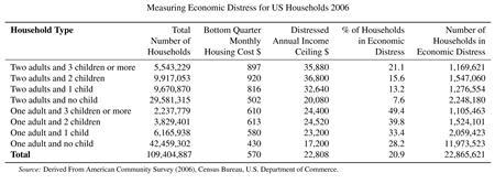 A table measures economic distress for US households in 2006. REUTERS/Graphics