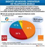 <p>BIENTÔT UN NOUVEL OPERATEUR DE TELEPHONIE MOBILE</p>