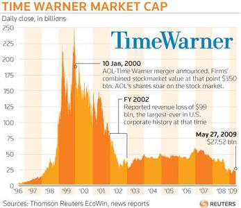 Time Warner Inc on Thursday made official plans to separate its AOL division sometime around the end of this year, a widely expected move that sheds one of the media company's weakest divisions. REUTERS/Graphics