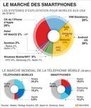 <p>LE MARCHÉ DES SMARTPHONES</p>