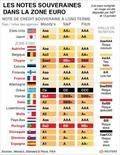 <p>LES NOTES SOUVERAINES DANS LA ZONE EURO</p>
