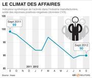 <p>LE CLIMAT DES AFFAIRES</p>