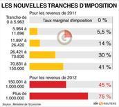 <p>LES NOUVELLES TRANCHES D'IMPOSITION</p>