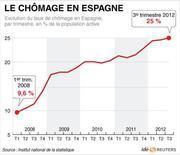 <p>LE CHÔMAGE EN ESPAGNE</p>