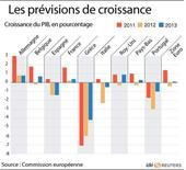 <p>LES PRÉVISIONS DE CROISSANCE DE BRUXELLES</p>