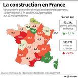 <p>LA CONSTRUCTION EN FRANCE</p>