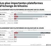 LES PLUS IMPORTANTES PLATEFORMES D'ÉCHANGE DE BITCOINS
