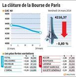 LA CLÔTURE DE LA BOURSE DE PARIS