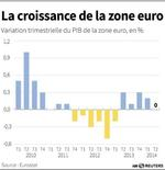 LA CROISSANCE DE LA ZONE EURO