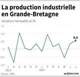 LA PRODUCTION INDUSTRIELLE EN GRANDE-BRETAGNE
