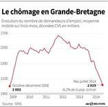 LE CHÔMAGE EN GRANDE-BRETAGNE