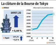 LA BOURSE DE TOKYO FINIT EN HAUSSE DE 0,44%