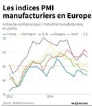 LES INDICES PMI MANUFACTURIERS EN EUROPE