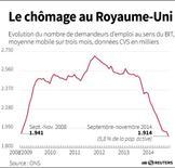 LE CHÔMAGE AU ROYAUME-UNI