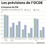 LES PRÉVISIONS DE L'OCDE