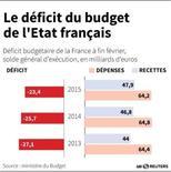LE DÉFICIT DU BUDGET DE L'ÉTAT FRANÇAIS