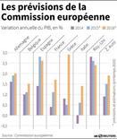 LES PRÉVISIONS DE LA COMMISSION EUROPÉENNE