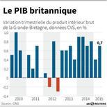 LE PIB BRITANNIQUE