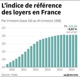 L'INDICE DE RÉFÉRENCE DES LOYERS EN FRANCE