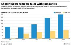 Graphic on shareholder outreach initiatives.