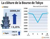 LA CLÔTURE DE LA BOURSE DE TOKYO