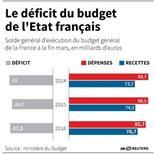 DÉFICIT DU BUDGET DE L'ÉTAT FRANÇAIS