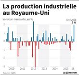 LA PRODUCTION INDUSTRIELLE AU ROYAUME-UNI