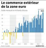 LE COMMERCE EXTÉRIEUR DE LA ZONE EURO