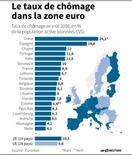 LE TAUX DE CHÔMAGE DANS LA ZONE EURO