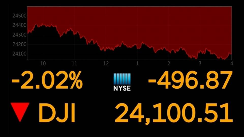 Dow down on global economic worries