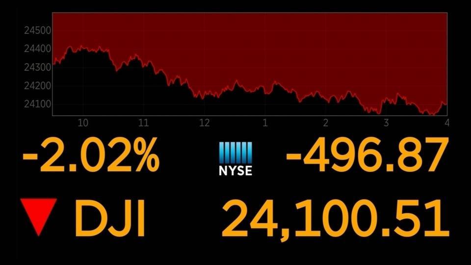 Dow down on global economic worries