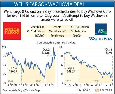 Wells Bids 15 Billion For Wachovia Scuffles With Citi Reuters