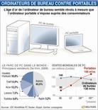 <p>ORDINATEURS DE BUREAU CONTRE PORTABLES</p>