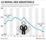 <p>LE MORAL DES INDUSTRIELS</p>