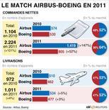 <p>LE MATCH AIRBUS-BOEING EN 2011</p>