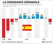<p>LA CROISSANCE ESPAGNOLE</p>