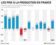 <p>LES PRIX À LA PRODUCTION EN FRANCE</p>