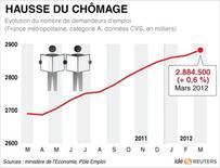 <p>HAUSSE DU CHÔMAGE</p>