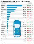 <p>LES IMMATRICULATIONS EN EUROPE</p>