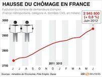 <p>HAUSSE DU CHÔMAGE EN FRANCE</p>