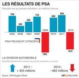 <p>LES RÉSULTATS DE PSA</p>