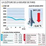 <p>LA CLÔTURE DE LA BOURSE DE PARIS</p>
